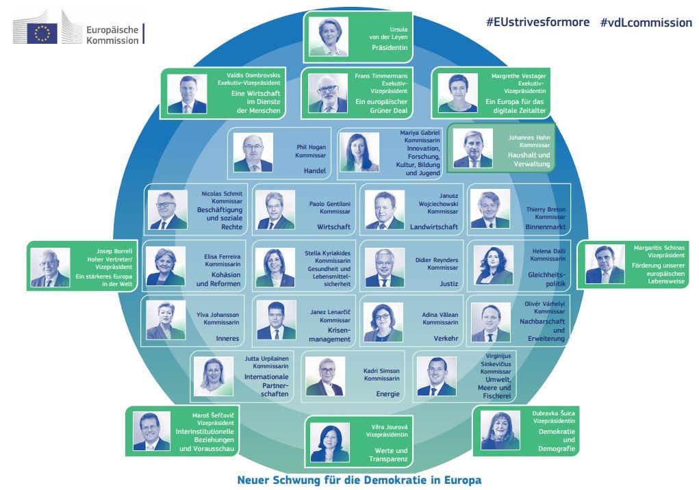 Die Europäische Komission